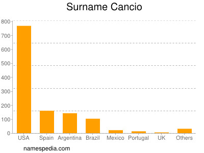 Surname Cancio