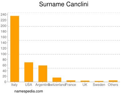 Surname Canclini