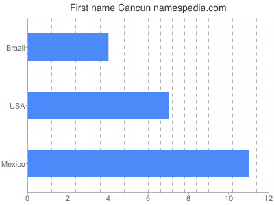 Given name Cancun