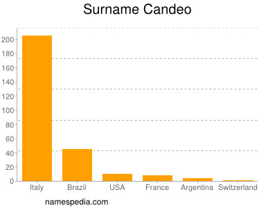 Surname Candeo