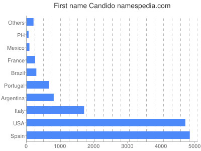 Given name Candido
