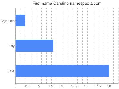 Given name Candino