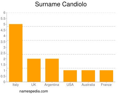 Surname Candiolo