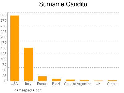 Surname Candito