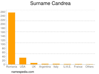 Surname Candrea