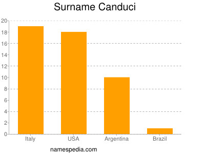 Surname Canduci