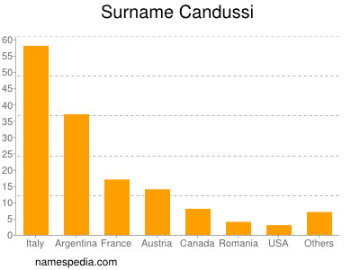 Surname Candussi