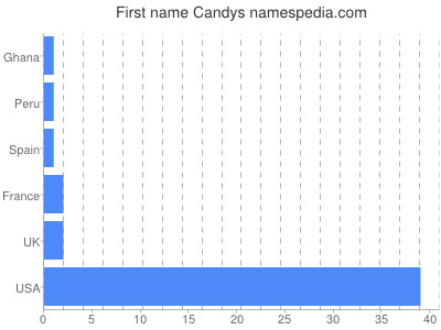 Given name Candys