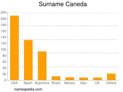 Surname Caneda
