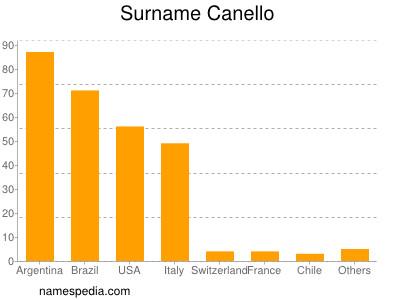 Surname Canello