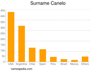 Surname Canelo