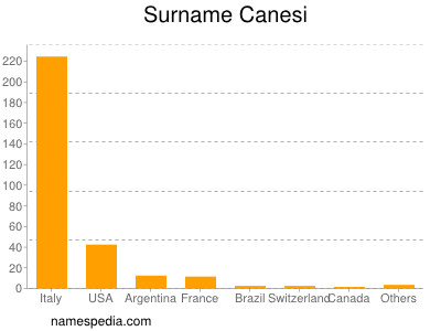Surname Canesi