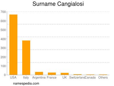 Surname Cangialosi
