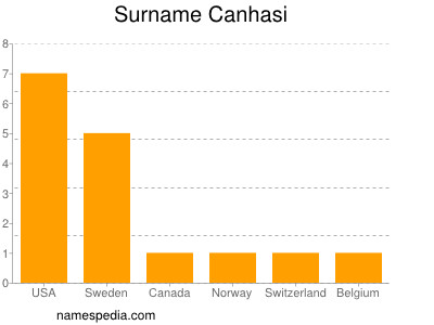 Surname Canhasi
