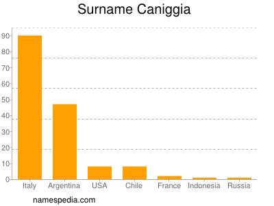 Surname Caniggia
