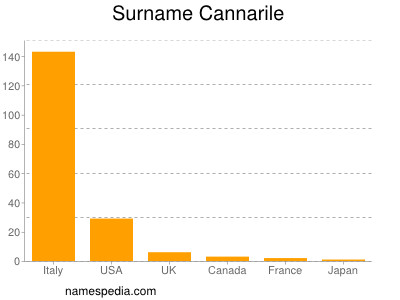 Surname Cannarile