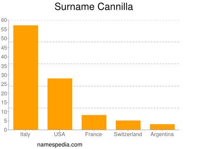 Surname Cannilla