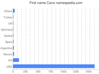 Given name Cano