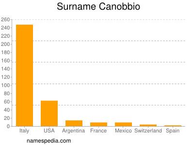 Surname Canobbio