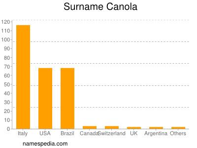 Surname Canola