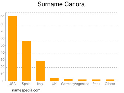 Surname Canora
