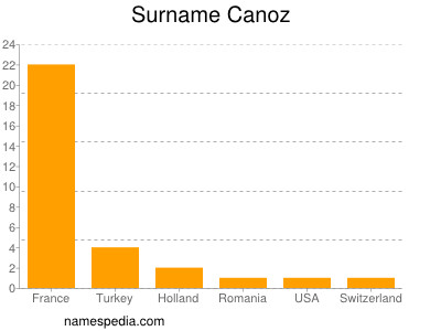 Surname Canoz