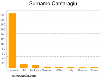 Surname Cantaragiu
