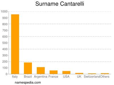 Surname Cantarelli