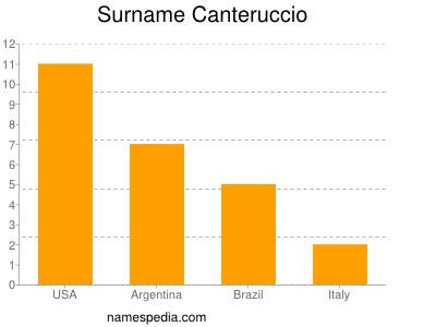 Surname Canteruccio