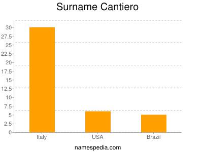 Surname Cantiero