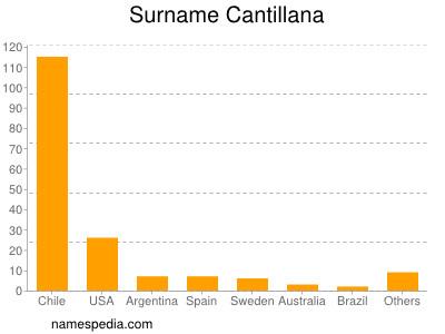 Surname Cantillana