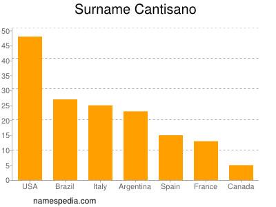 Surname Cantisano
