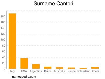 Surname Cantori