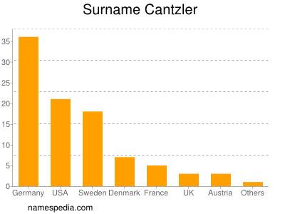Surname Cantzler