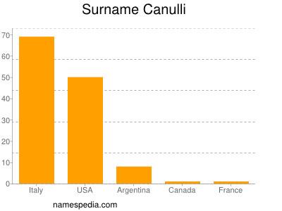 Surname Canulli