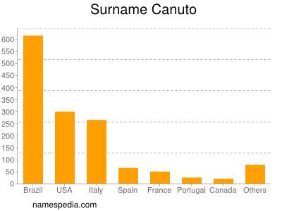 Surname Canuto