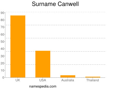 Surname Canwell