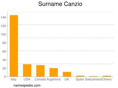 Surname Canzio