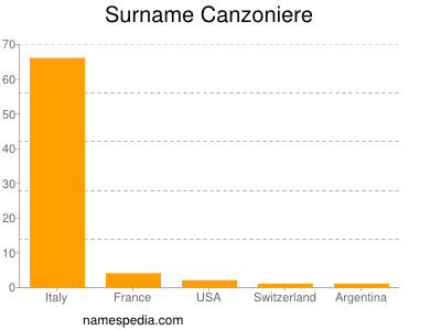 Surname Canzoniere