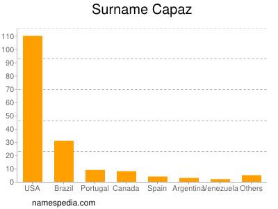 Surname Capaz