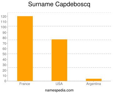 Surname Capdeboscq