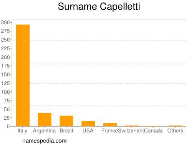 Surname Capelletti