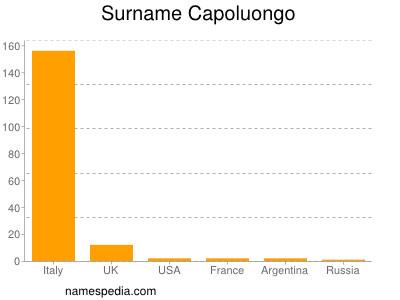Surname Capoluongo