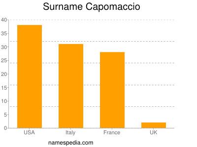 Surname Capomaccio