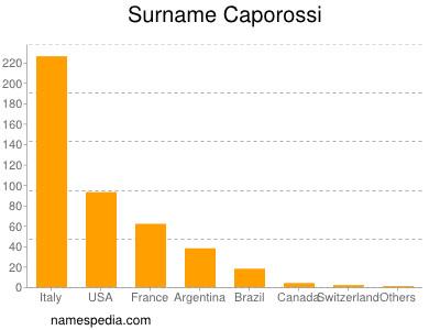 Surname Caporossi