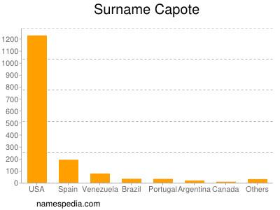 Surname Capote