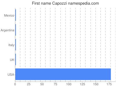 Given name Capozzi