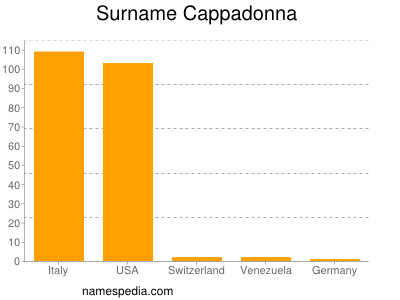 Surname Cappadonna