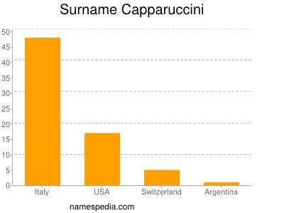 Surname Capparuccini