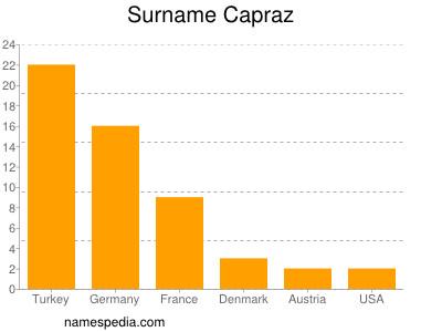 Surname Capraz